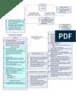 Diagrama Conceptual ACtivos Fijos