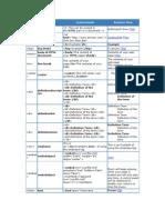 Listado de Tags HTML