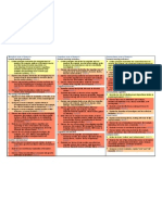 IB Psychology Core Syllabus Colour Coded by Command Term Assessment Objectives