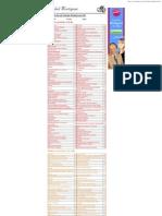 La tabla de los Índices Glicémicos (IG)