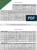 Tabela Equivalencia