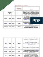 Tabla lingüística de Guatemal