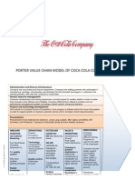 Value Chain of Coke