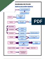 Diagrama de Flujo Lab 2
