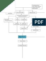 PathoPhysiology of Hypertension (Diagram)