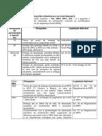 CALENDÁRIO DE OBRIGAÇÕES PERIÓDICAS DO CONTRIBUINTE