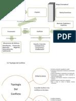 Mapas mental y conceptual Frustacion y Conflicto y Tipología del Conflicto