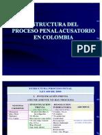 Estructura Proceso Penal