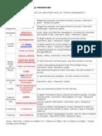 LMC Password Sheet Summer 2011