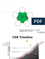 5 Basis of CSR