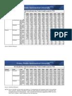 Total Enrollment Credit Load FTE Excel