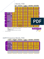 3GPP Frequency Band
