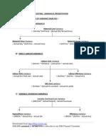 20 Standard Costing Formulae