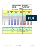 Control Chart Constants and Formulas