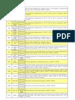 Valve Materials Information