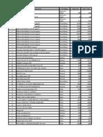 Grafico de Tablas Dinamicas