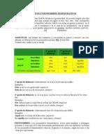 Italiano - Adjetivos y Pronombres Demostrativos