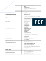 Nursing Diagnosis with Related Factors