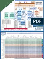 p2 Process Model