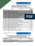 Ranking IV Feria Distrital Florencio Varela(3)
