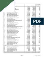 Summary of Budget Balancing Plan