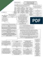 Diagrama de Flujo de Metodologias de Distribucion de Planta