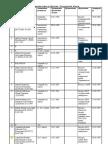 Штатное расписание отдела по  Восточно-Казахстанской области