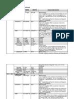 Laboratory and Diagnostic Examination Results-Pulmo Edema