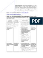 Nursing Care Plan for A Patient With Bipolar Disorder ...