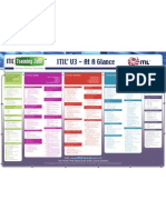 Itil at a Glance
