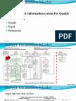 Defect Escalation Model