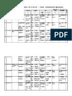 表3-1臺中市光復國小一年級進度總表