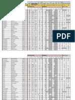 Apuramento Distrito Porto Resultados Provisorios