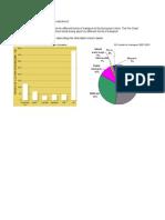IELTS Academic Writing 1 - CO2 Emission