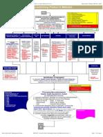 SOP-0012 Control of Non-Conforming Product & Materials