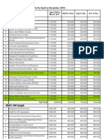 NGOs Internal Audit for Oct to Mar'11