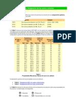 Composicion Quimica y Designacion Aceros Comunes