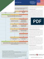 Medical Device Regulatory Process Usa