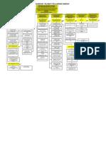 Carta Organisasi 2010 ' Ogos 10' Ppdm