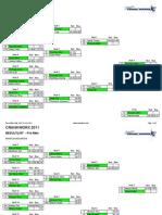 Crankworx Dual Slalom Results