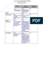 Directory of Concentrations