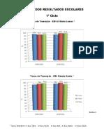 Graficos Finais dos resultados escolares 1º ciclo