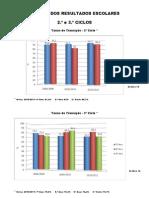 Graficos Finais dos resultados escolares -2º e 3º Ciclos
