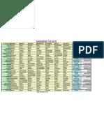 Anandadi Yogas PDF