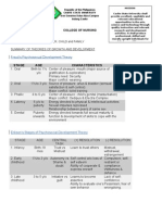 Handout Theories Growth and Development