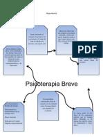 Mapa Menta1. Terapia Breve