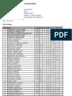 Student-All Women Final Standing List[1]