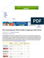 Best Term Plan ion in India [ W,Ith Detailed Charts ]