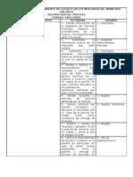 Manual de Normas y Procedimiento Dpto. Abastecimiento
