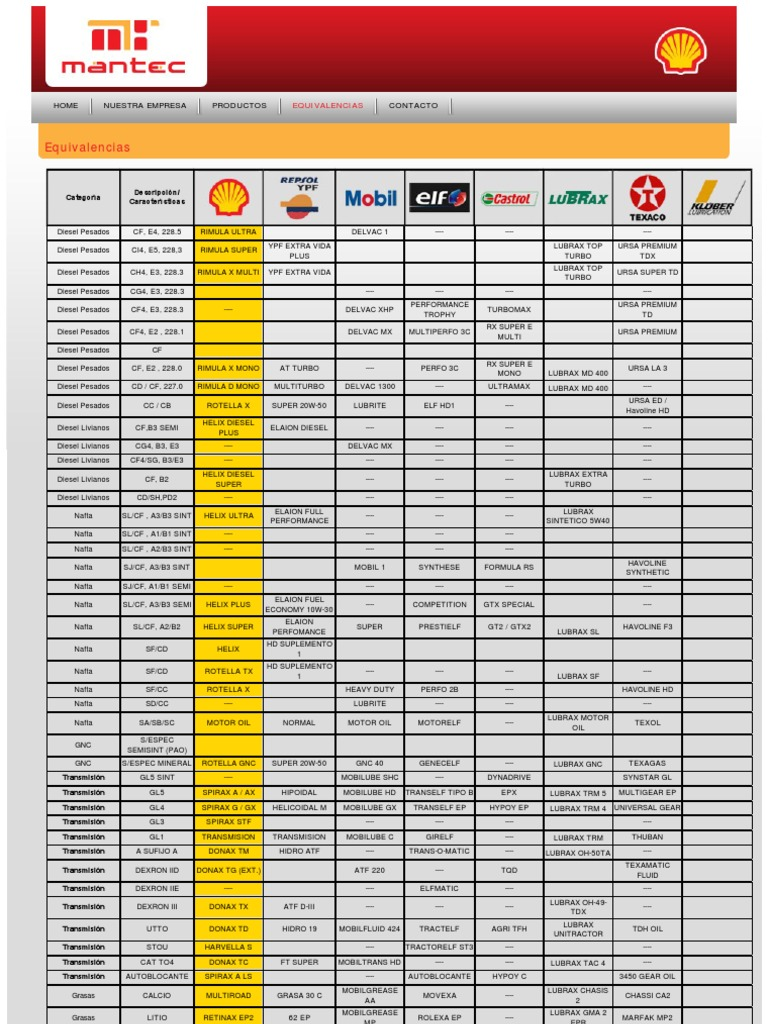 21 Unique Mobil Oil Cross Reference Chart